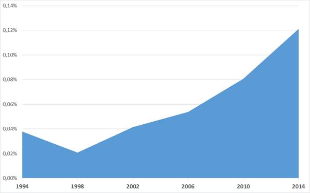 Evolução das doações de campanha como porcentagem do PIB de 1994 a 2014