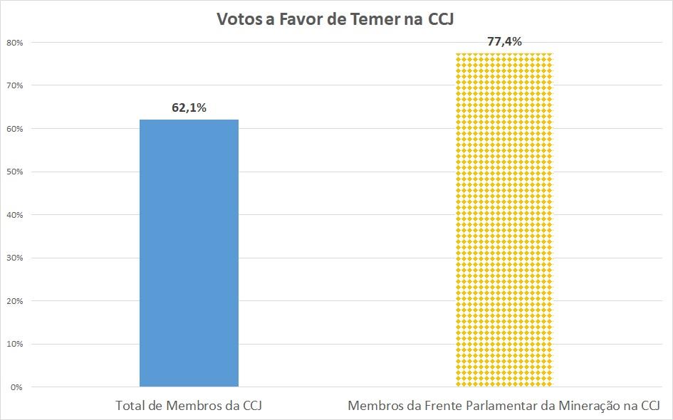 Votação a favor de Temer na CCJ