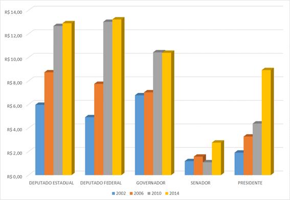 Valores médios arrecadados por voto obtido pelos candidatos vencedores nas eleições de 2002 a 2014