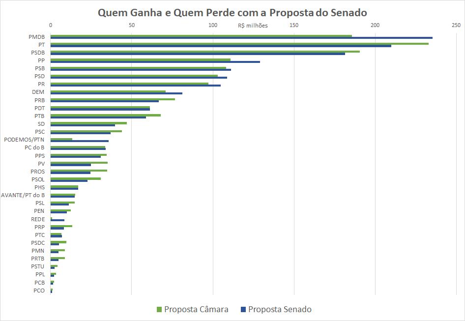 O gráfico mostra quanto cada partido ganha ou perde com a criação do Fundo Especial de Financiamento de Campanha
