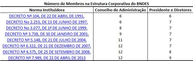 A tabela mostra o número de dirigentes do BNDES de 1994 a 2013.