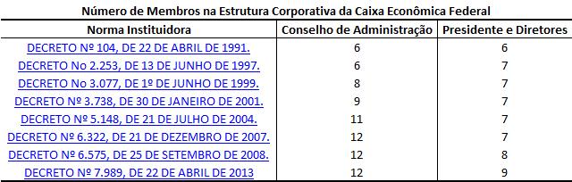 A tabela mostra o número de dirigentes da Caixa Econômica Federal entre 1191 e 2013.