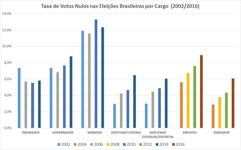 O gráfico mostra a evolução do percentual de votos nulos nas eleições brasileiras de 2002 a 2016.