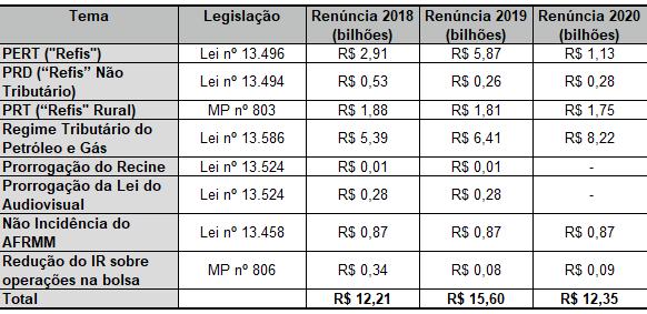 A tabela apresenta a estimativa de renúncia tributária do Governo Federal com leis e medidas provisórias aprovadas e editadas em 2017.