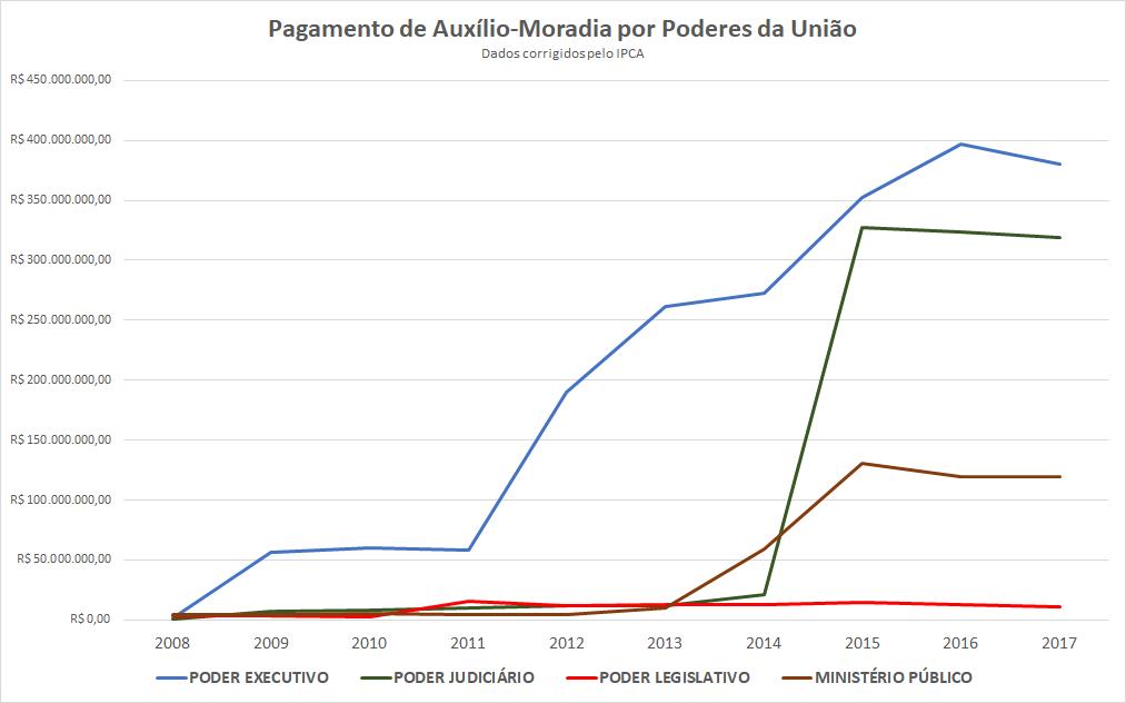 O gráfico mostra a evolução das despesas com auxílio-moradia nos principais Poderes da República.