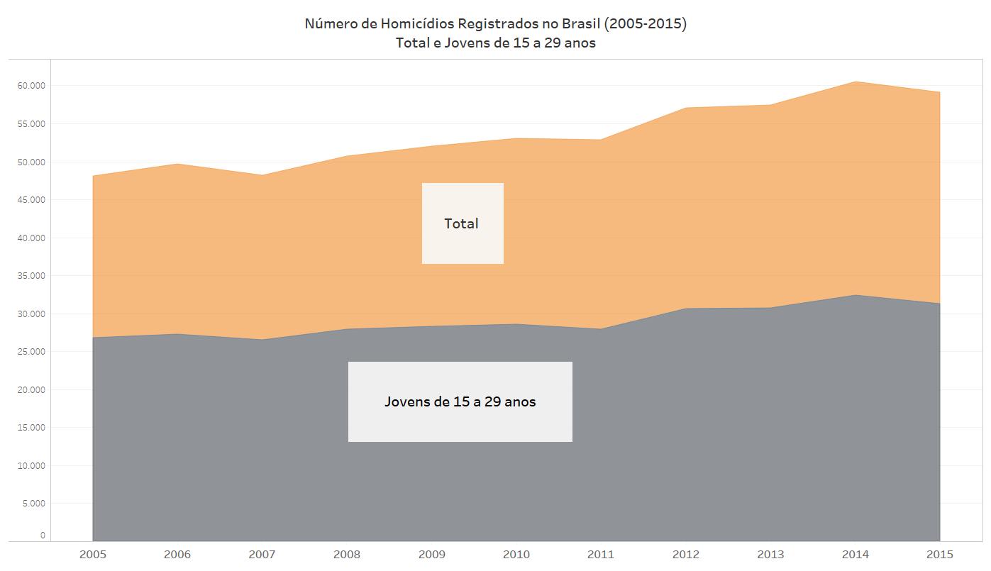 O gráfico mostra a evolução do número  total de homicídios no Brasil, bem como a participação das vítimas de 15 a 29 anos.