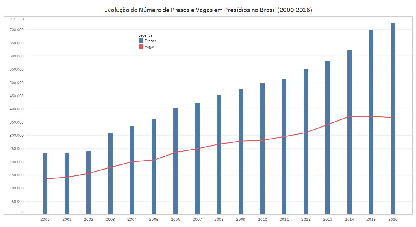 Gráfico mostra o crescimento do número de presos no Brasil, assim como as vagas nos presídios e cadeias públicas.
