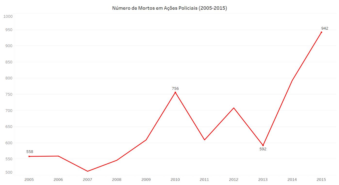 O gráfico mostra o crescimento do número de mortos em operações policiais de 2005 a 2015.