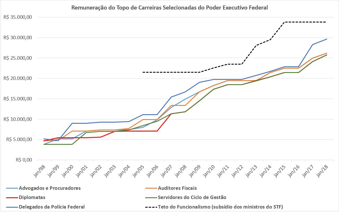 O gráfico mostra a evolução da remuneração de diversas carreiras do Poder Executivo Federal