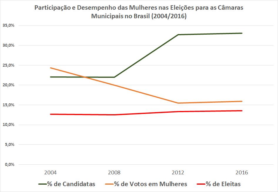 O gráfico mostra a participação das mulheres nas eleições municipais brasileiras em relação a número de candidatos, votos e eleitos.