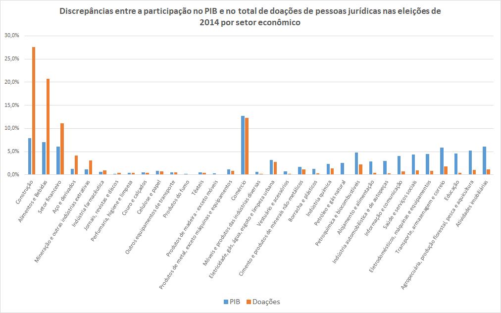 O gráfico mostra a participação dos setores econômicos no PIB e no financiamento eleitoral em 2014.