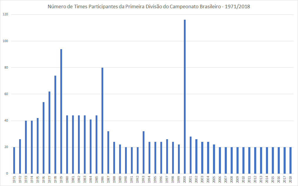 O gráfico apresenta o número de participantes na primeira divisão do campeonato brasileiro de 1971 a 2018