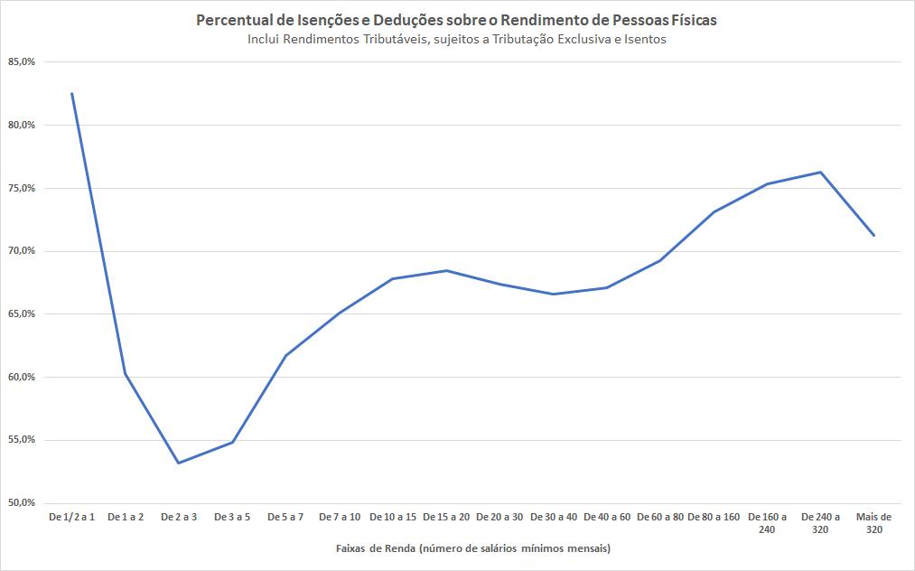 O gráfico mostra o percentual de deduções e isenções sobre o total de rendimentos dos contribuintes, por faixa de renda.