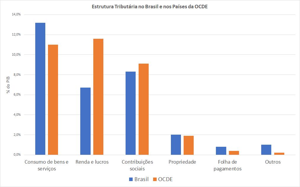 O gráfico mostra o perfil do sistema tributário brasileiro em comparação à média dos países da OCDE