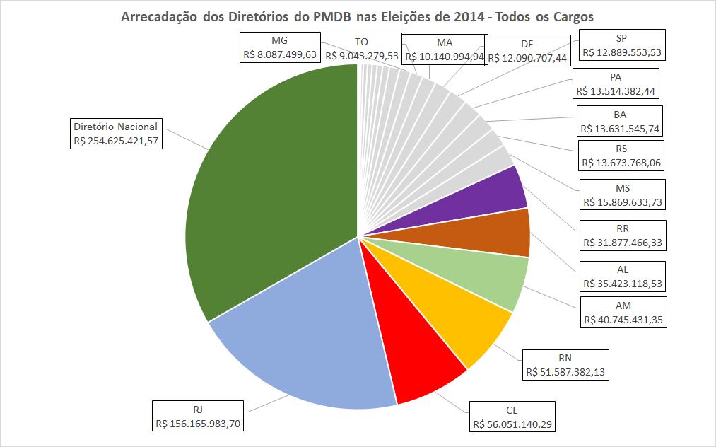 O gráfico apresenta a distribuição da arrecadação do PMDB nas eleições de 2014 por diretórios nacional e estaduais