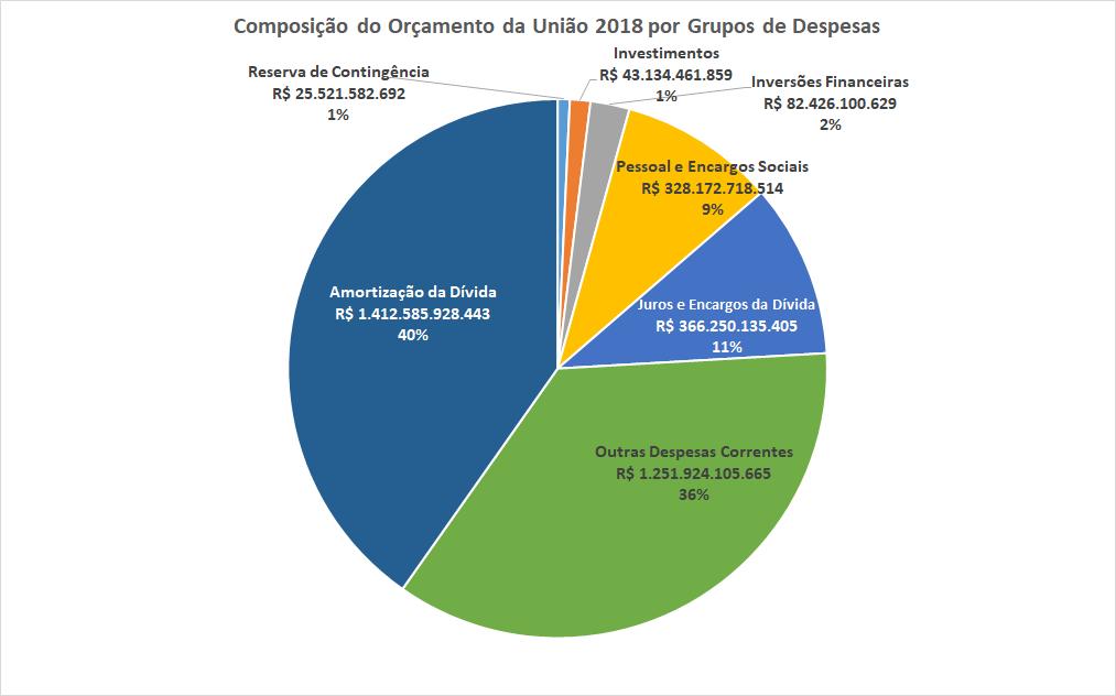 O gráfico mostra a composição do Orçamento da União em 2018 de acordo com a natureza das despesas