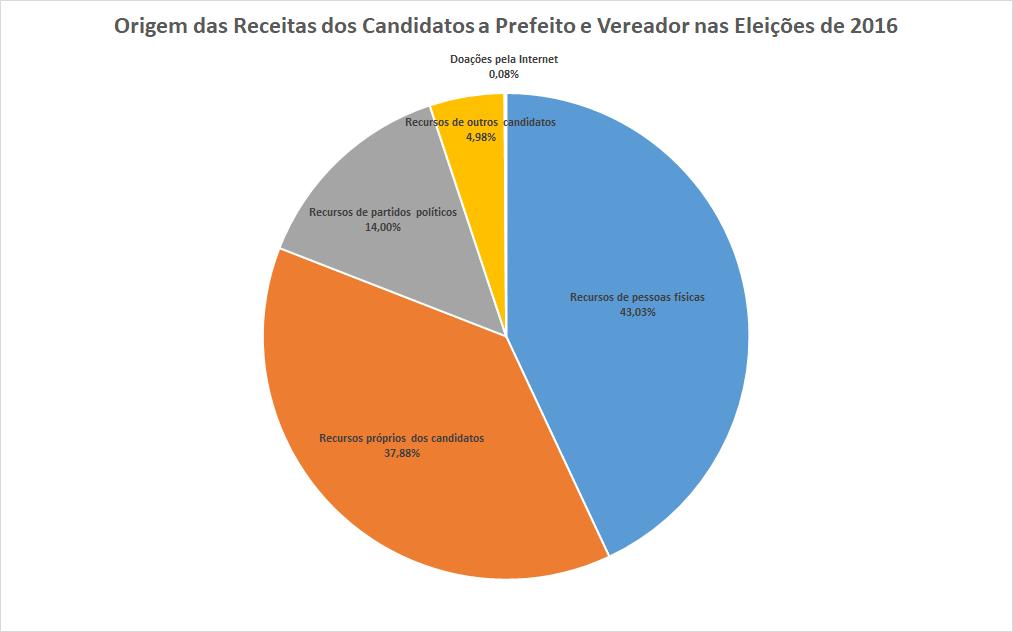 O gráfico mostra a distribuição da arrecadação de campanha nas eleições de 2016 por origem dos recursos