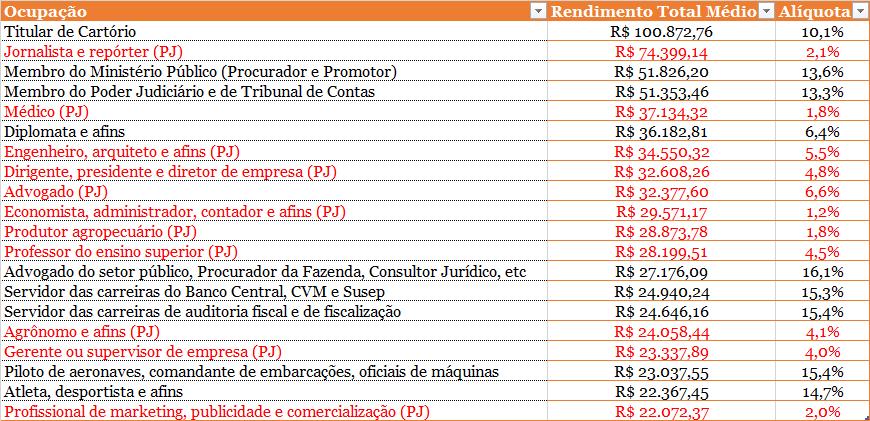 O gráfico mostra novo ranking das categorias de maiores rendimentos segundo o IRPF, levando em conta a pejotização