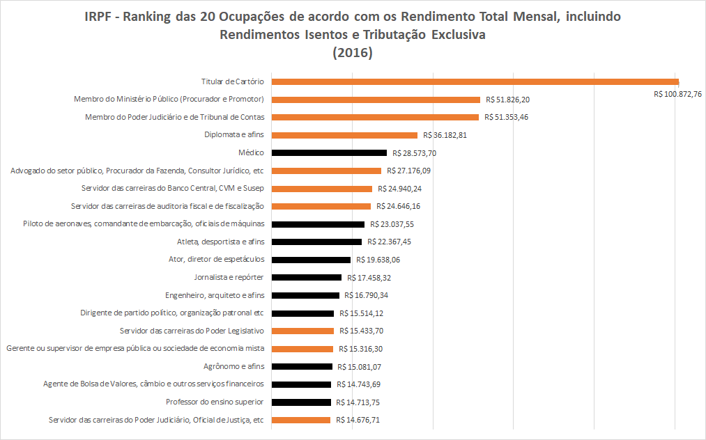 O gráfico mostra o ranking das 20 categorias com maiores rendimentos médios segundo o IRPF.