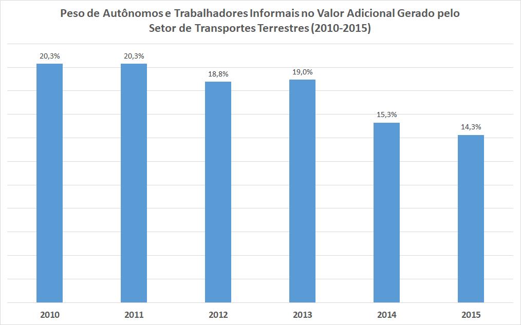 O gráfico mostra a participação de autônomos e trabalhadores informais no faturamento do setor de transporte terrestre.