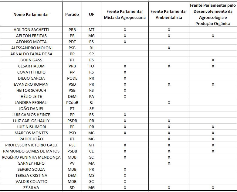 A tabela mostra a vinculação dos deputados titulares da Comissão Especial que analisou o projeto de lei sobre agrotóxicos às frentes parlamentares da agropecuária, ambientalista e de produção orgânica.