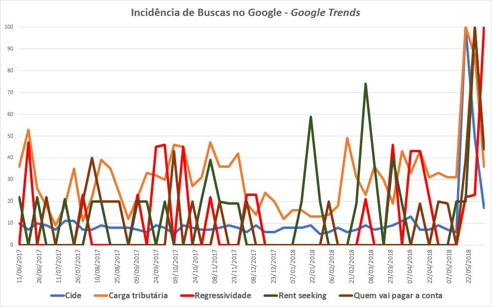 O gráfico mostra o aumento de buscas no Google para termos como rent seeking, carga tributária, regressividade, etc.
