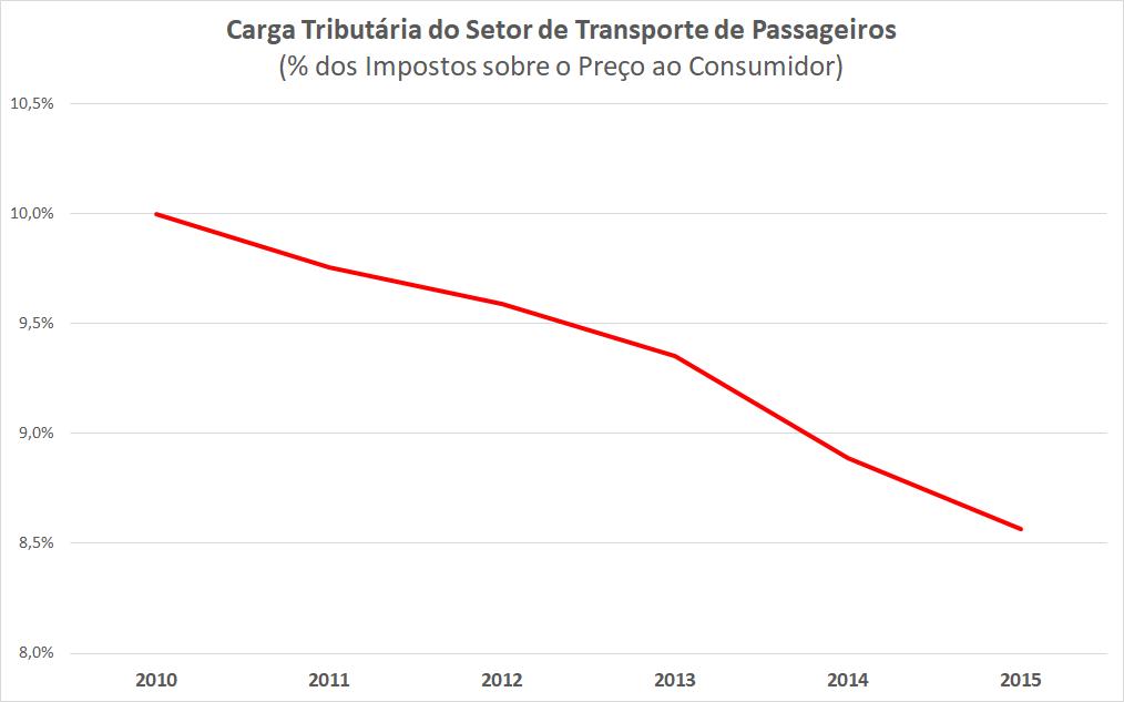 O gráfico mostra a queda da carga tributária do setor de transporte de passageiros.