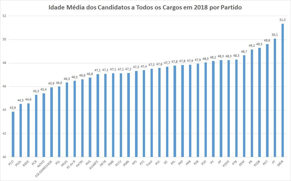 O gráfico mostra a idade média dos candidatos de cada partido nas eleições de 2018