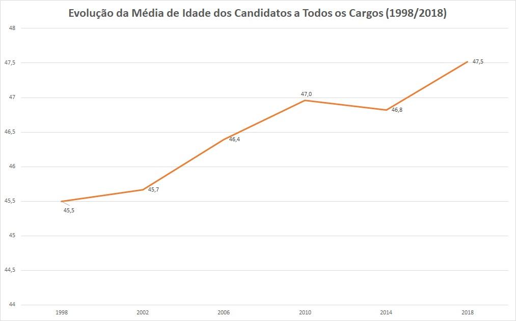 O gráfico mostra a evolução da idade média dos candidatos nas eleições brasileiras de 1998 a 2018