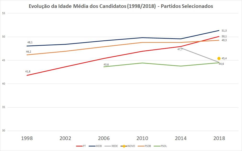 O gráfico mostra a evolução da idade média dos candidatos do MDB, PT, PSDB, Psol, Rede e Novo nas eleições de 1998 a 2018.