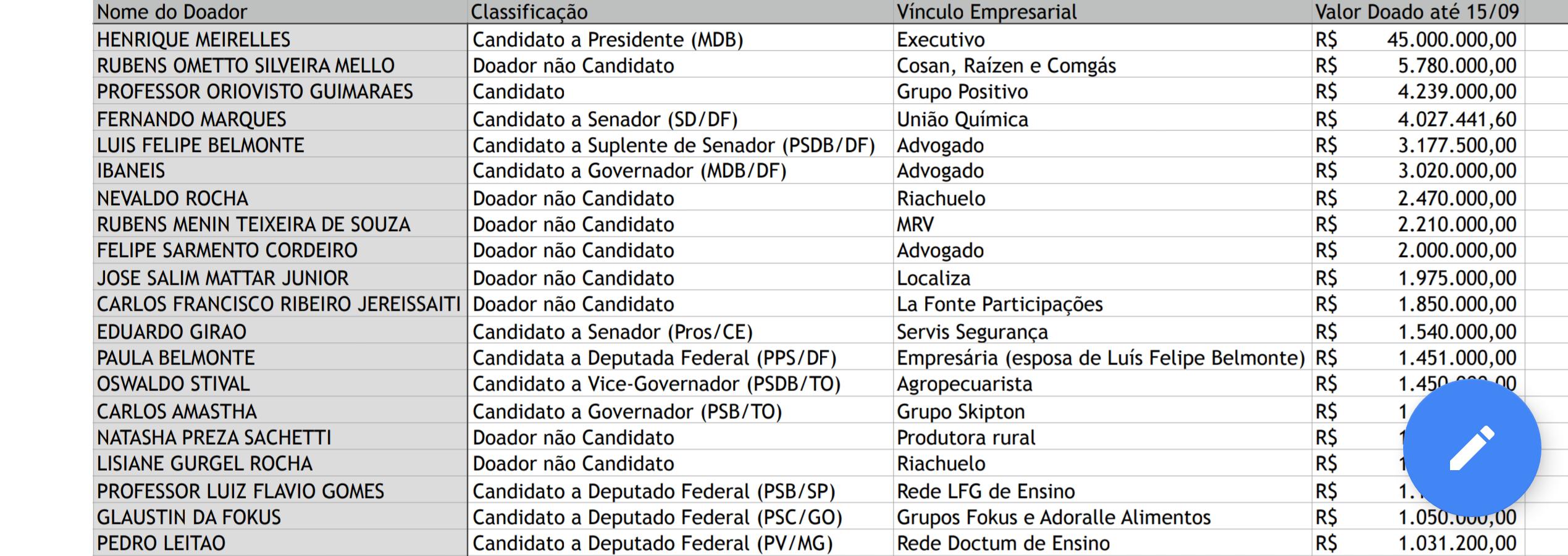 A tabela mostra os 20 maiores doadores nas eleições de 2018 (até 15/09/2018).