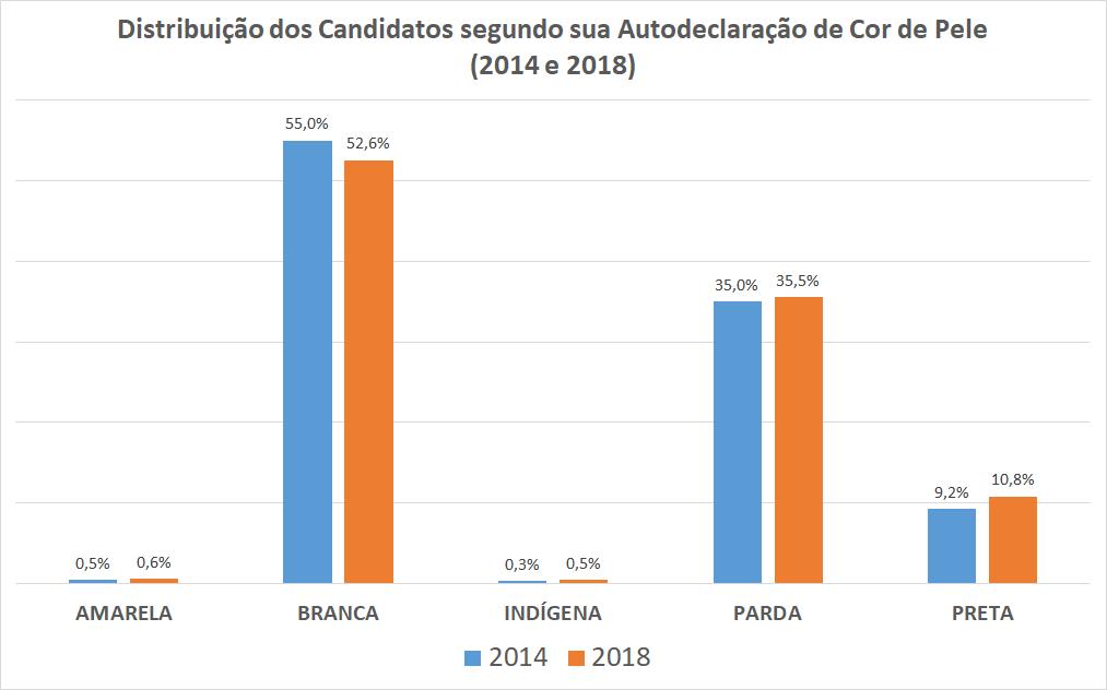 O gráfico mostra a distribuição dos candidatos nas eleições de 2014 e 2018 segundo a cor.