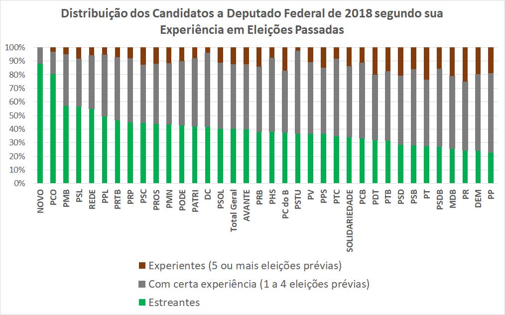 O gráfico mostra o percentual de candidatos estreantes e experientes por partido nas eleições para deputado federal em 2018.