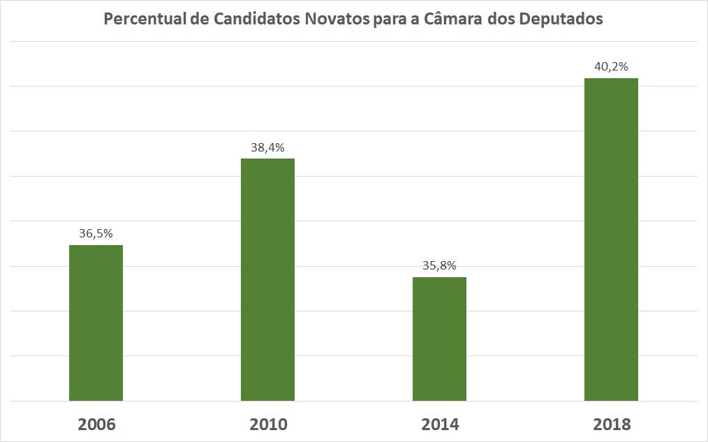 O gráfico mostra o percentual nas eleições para a Câmara dos Deputados de 2006 a 2018