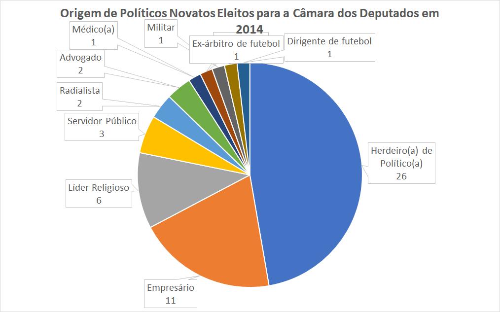 O gráfico mostra a origem dos deputados federais eleitos que eram novatos nas eleições de 2014.