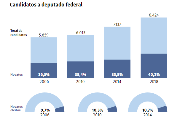 O gráfico mostra o desempenho dos candidatos novatos nas eleições de 2006 a 2018