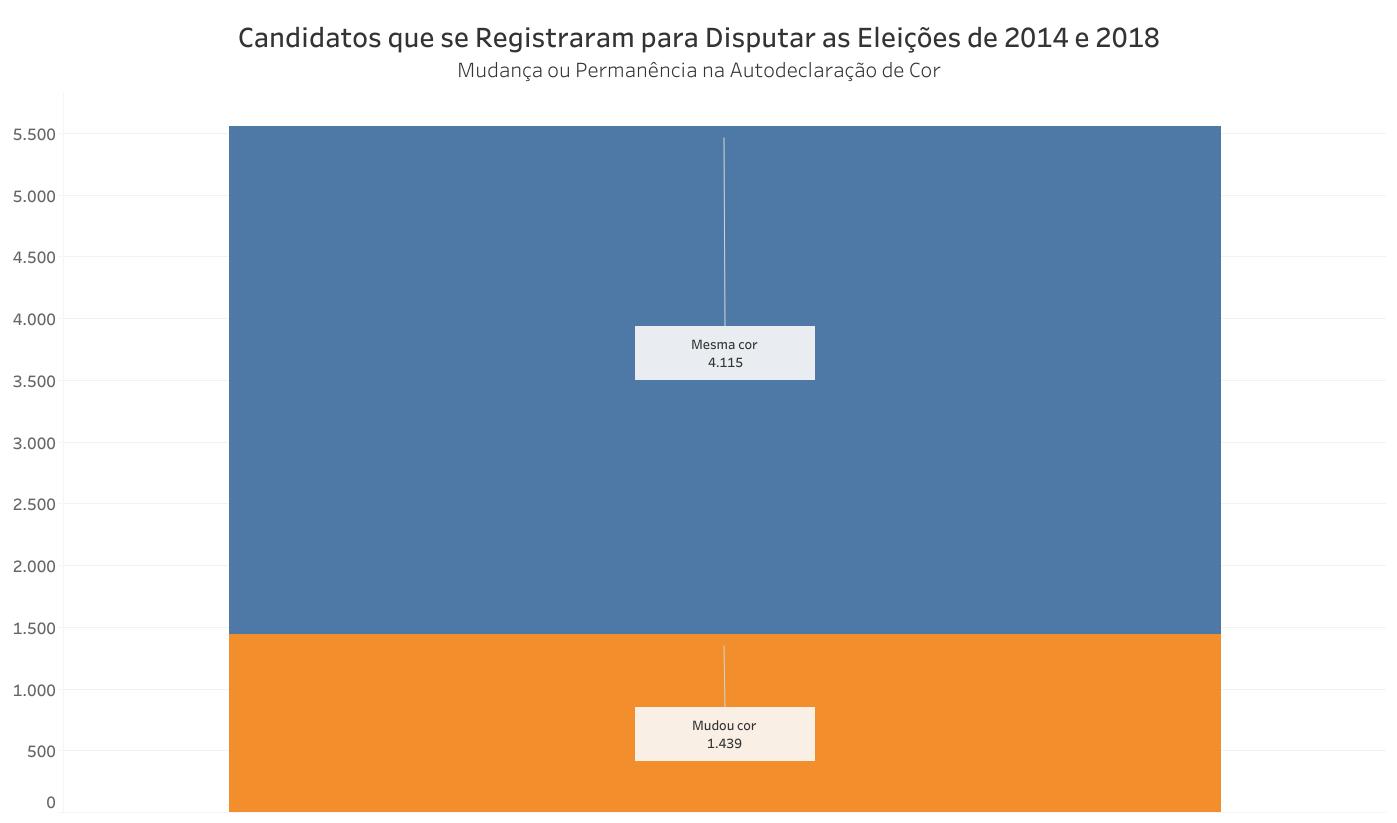 O gráfico mostra o número de candidatos nas eleições de 2014 e 2018 que mudaram ou não de declaração de cor.