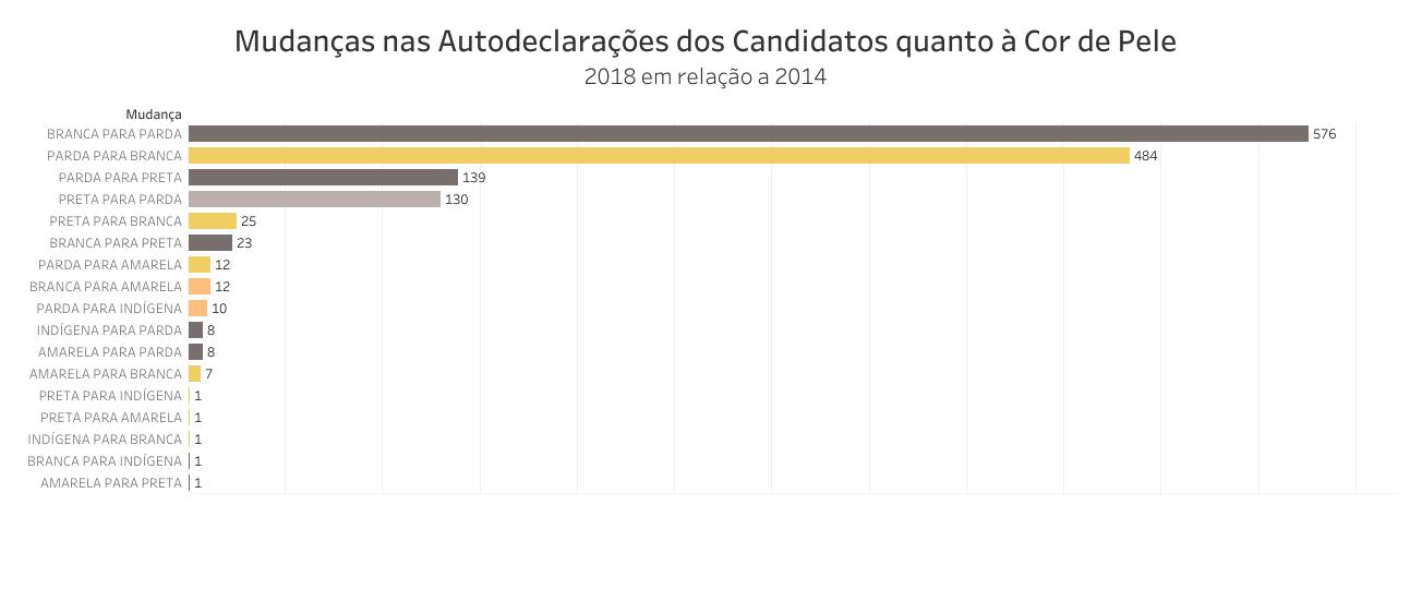 O gráfico mostra as mudanças nas declarações de cor dos candidatos entre 2014 e 2018.