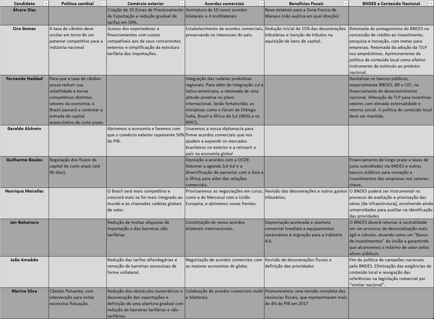 A tabela apresenta as principais propostas dos candidatos para a política industrial..