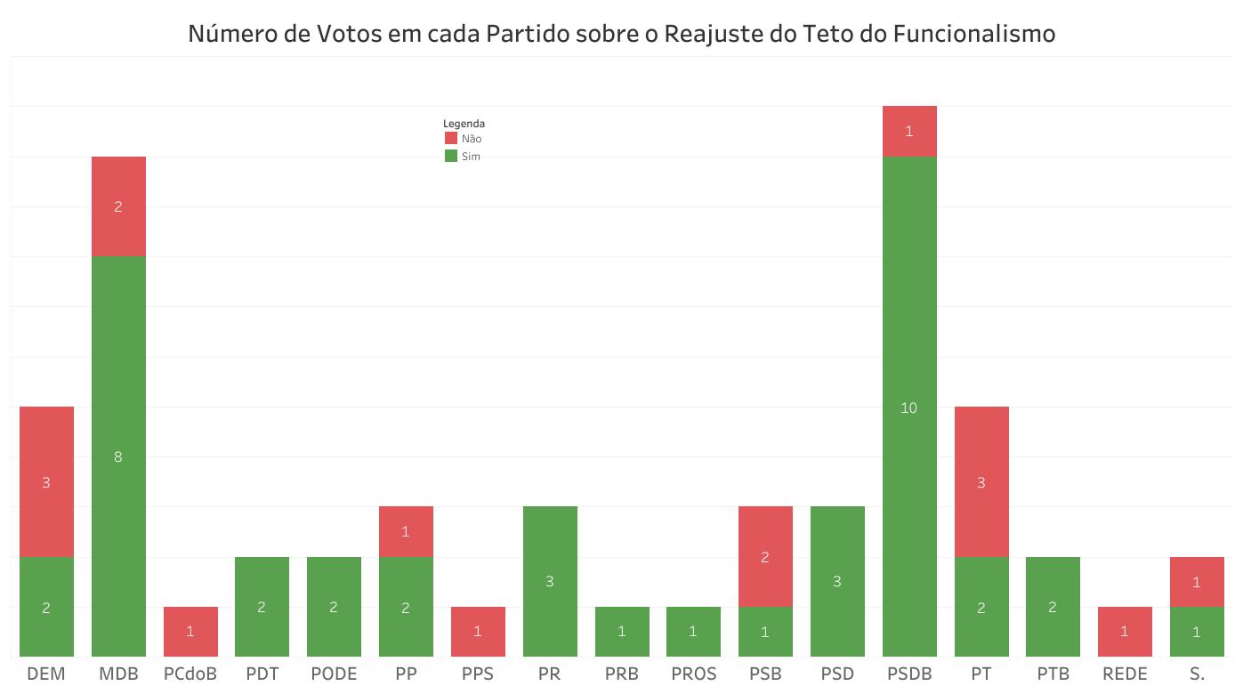 O gráfico mostra os votos favoráveis e contrários por partido.