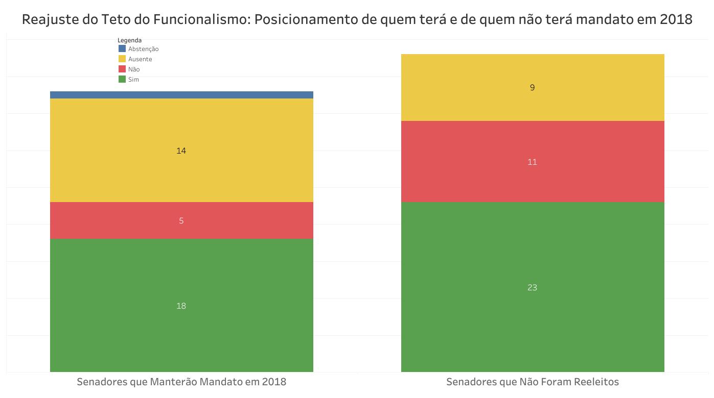 O gráfico mostra o número de votos favoráveis e contrários ao projeto de reajuste do subsídio dos ministros do STF entre os senadores que terão e não terão mandato a partir de 2019.
