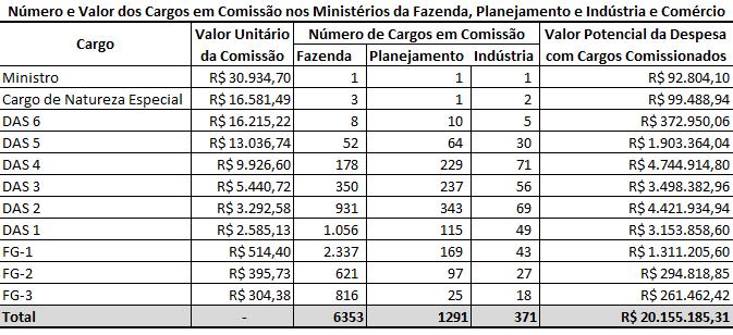 A tabela mostra os cargos em comissão dos ministérios da Fazenda, Planejamento e Indústria e Comércio Exterior.