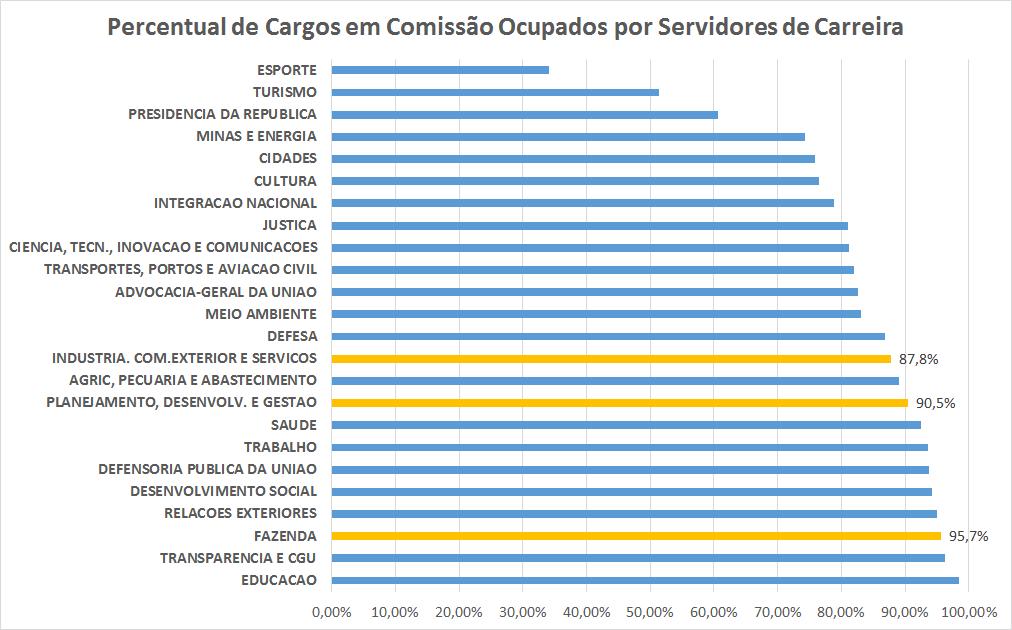 O gráfico mostra o percentual de cargos comissionados ocupados por servidores de carreira em cada Ministério.,
