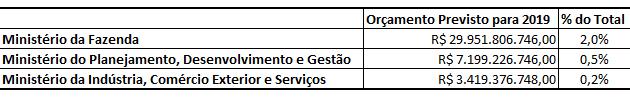 A tabela mostra os orçamentos previstos para os ministérios da Fazenda, Planejamento e Indústria e Comércio Exterior em 2019
